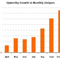 traffic-growth-upworthy-2012