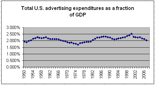 Total U.S. Advertising Expenditures as a fraction of GDP