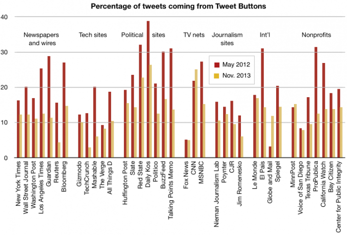 tweet-button-2012-2013-grouped