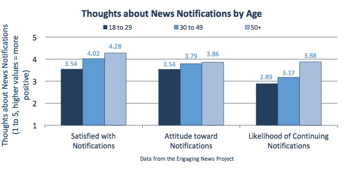 Study: Push alerts encourage news app users to actually open