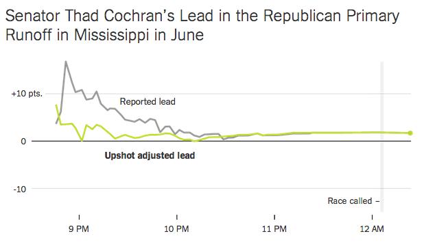 upshot-nyt-adjusted-lead