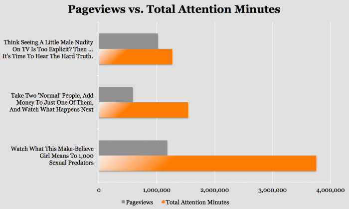 You won't believe Upworthy's new way of measuring audience engagement until you read it