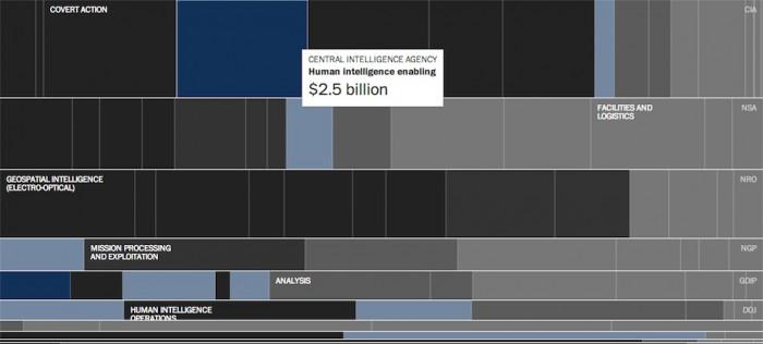 washington-post-black-budget