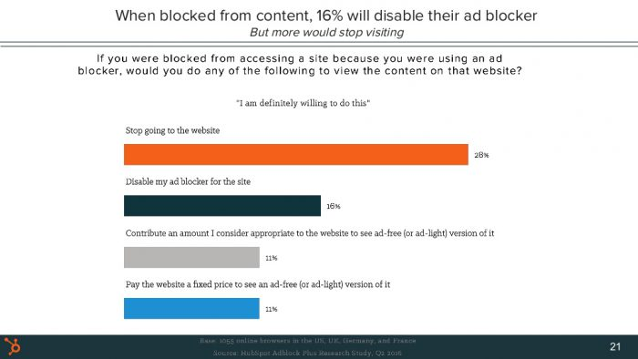 why-people-block-ads-and-what-it-means-for-marketers-and-advertisers-new-research-with-adblock-plus-21-1024
